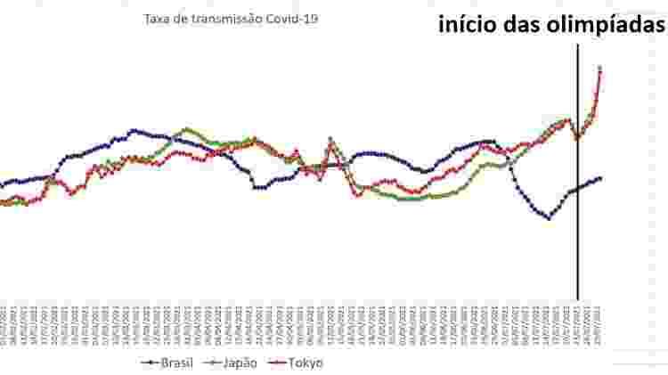 Taxa de transmissão da covid-19 em Tóquio, no Japão e no Brasil no início das Olimpíadas - Divulgação - Divulgação