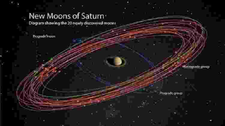 Ilustração mostra as novas luas em torno de Saturno - CARNEGIE INSTITUTION FOR SCIENCE - CARNEGIE INSTITUTION FOR SCIENCE
