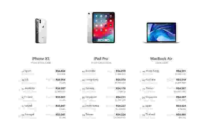 Site The Mac Index, organiza e converte preços de produtos da Apple - Reprodução - Reprodução