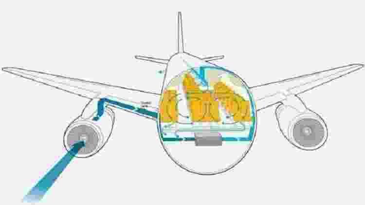 Esquema mostra como funciona a circulação de ar dentro do avião - Reprodução - Reprodução