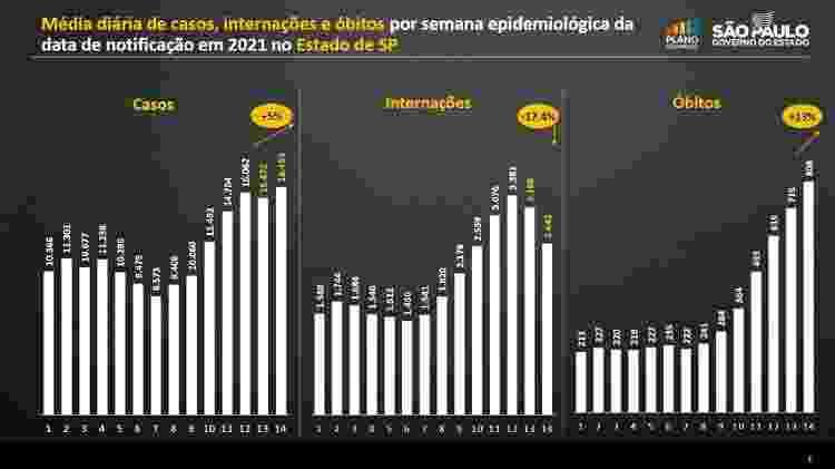 Balanço comparativo mostra queda de 17,4% nas internações por covid-19 em São Paulo - Divulgação/Governo do Estado de São Paulo - Divulgação/Governo do Estado de São Paulo