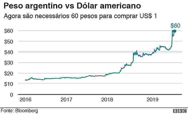 - peso argentino vs dolar americano 1567631452003 v2 750x1 - A derrocada econômica da Argentina em 3 gráficos