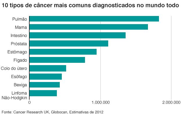 2. Os mais comuns: pulmão e mama: segundo a ONG britânica Cancer Research UK, nos últimos 40 anos mudaram pouco os tipos de câncer mais frequentes no mundo: