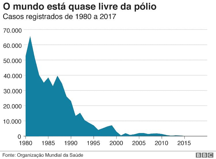 O mundo está quase livre da pólio - BBC - BBC