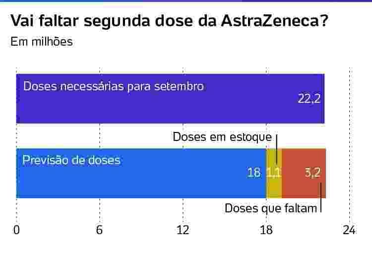 doses de AstraZeneca faltantes em setembro 2021 - Arte/UOL - Arte/UOL