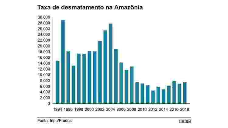 Taxa de desmatamento da Amazônia - BBC - BBC