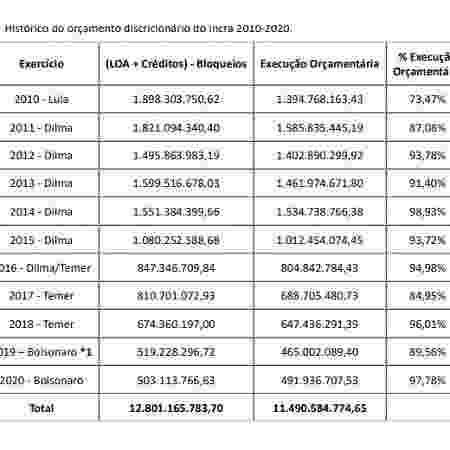 Histórico do orçamento discricionário do Incra de 2010 a 2020 informado ao STF pelo órgão  - Reprodução - Reprodução