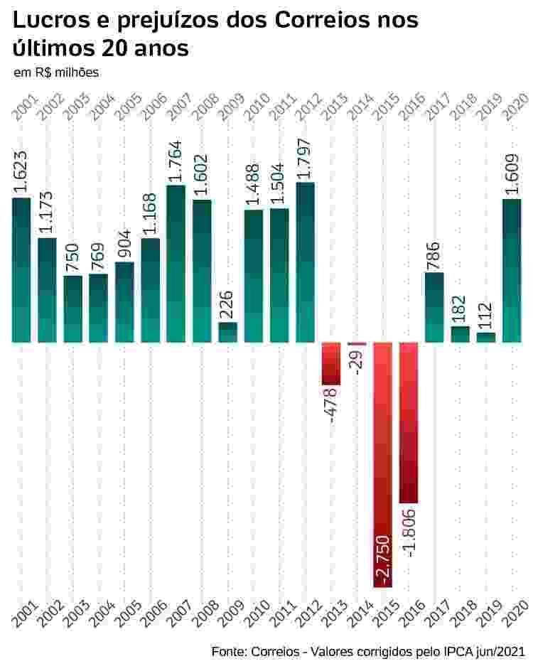 lucros e prejuízos dos correios entre 2001 e 2020 - Arte/UOL - Arte/UOL