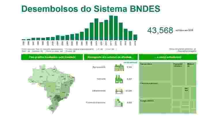 Reprodução do site do BNDES, mostrando a evolução dos desembolsos do banco desde 1995, por região do país e setor econômico - Reprodução