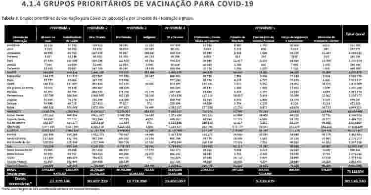 Tabela produzida pelo Ministério da Saúde em outubro/2020 mostra os grupos prioritários para receber a vacinação contra a Covid-19 - Reprodução/Relatório GT Covid-19 - Reprodução/Relatório GT Covid-19