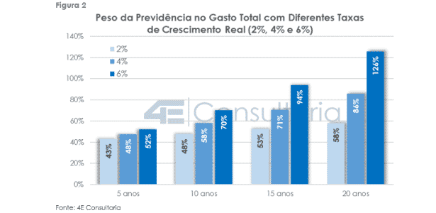 Gastos da Previdência - Divulgação/4E Consultoria - Divulgação/4E Consultoria