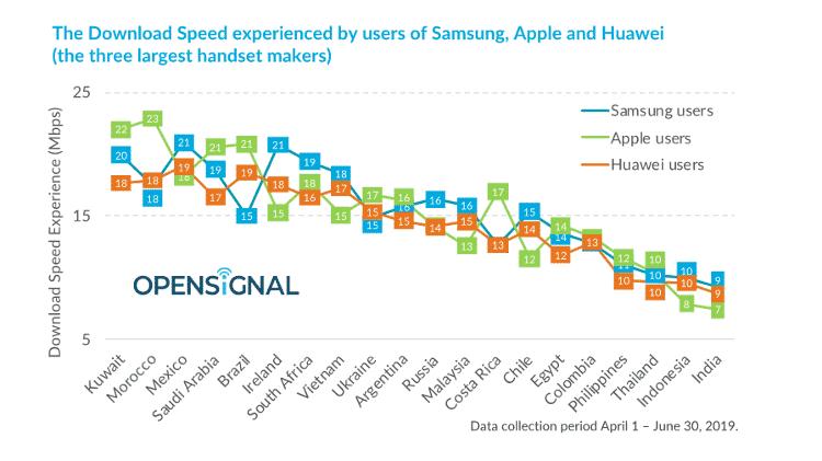 iPhones não são líderes de velocidade em todo lugar analisado - Opensignal