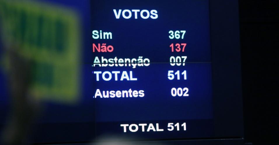 17.abr.2016 - Placar final na Câmara dos Deputados: 367 votos a favor do impeachment da presidente Dilma (eram necessários 342), 137 contrários e sete abstenções