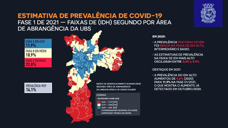 Mapa de prevalência da covid-19 por faixas de IDH, segundo inquérito sorológico realizado pela Prefeitura de São Paulo - Reprodução - Reprodução