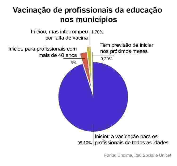 Vacinação dos profissionais de educação  - Arte/UOL - Arte/UOL