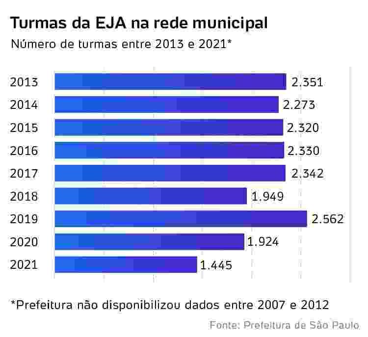 Turmas da EJA na rede municipal - Arte/UOL - Arte/UOL