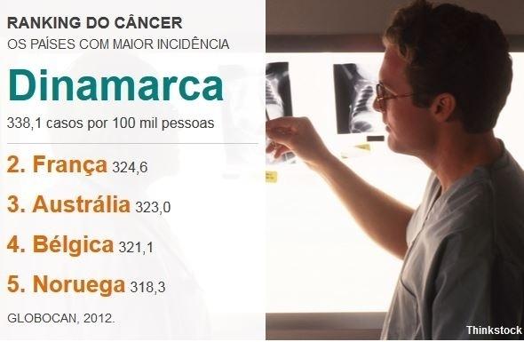 6. Dinamarca, a 'capital' do câncer