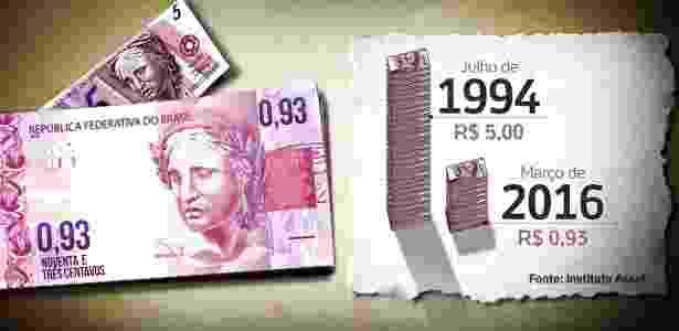R$ 5 - Arte/UOL - Arte/UOL