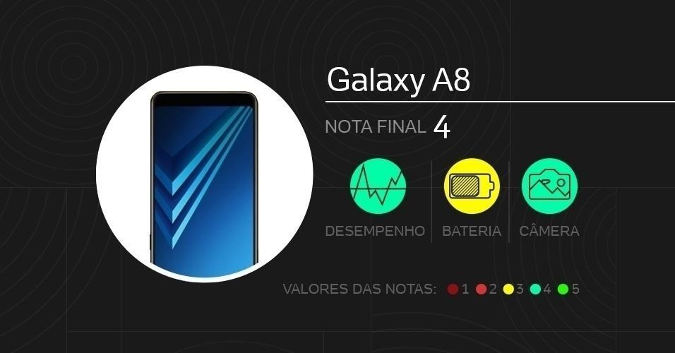 Galaxy A8: com tela de 5,6 polegadas Super Amoled, vem com câmeras de 16 MP (traseira) e 16 MP + 8 MP (frontal dupla), processador Exynos 7885, memórias de 4 GB (RAM) e 64 GB (armazenamento), além de bateria de 3.000 mAh. Foram dadas notas de 0 a 5 em doze quesitos diferentes.