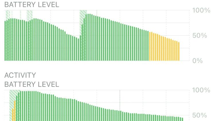 Usuário publicou print do desempenho da bateria do seu iPhone - Reprodução - Reprodução