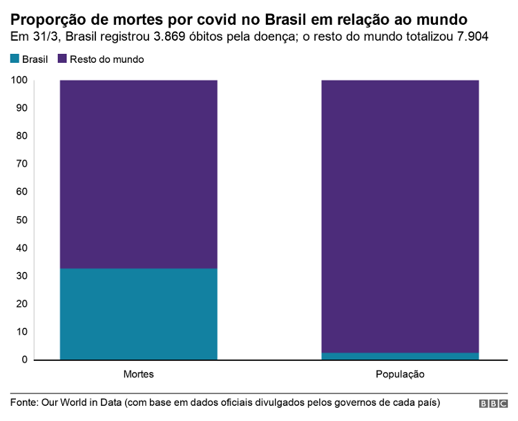 Um terço das mortes no mundo: 3 gráficos fundamentais para entender a pandemia no Brasil - BBC - BBC