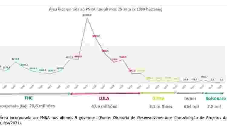 Área incorporada ao programa de reforma agrária, por presidentes, segundo gráfico encaminhado ao STF pelo Incra - Reprodução - Reprodução