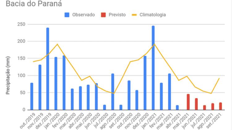 Na Bacia do Paraná, volume de chuvas esteve frequentemente abaixo da média histórica entre outubro de 2019 e abril de 2021; quadro piorou a partir de fevereiro - Ministério da Agricultura - Ministério da Agricultura