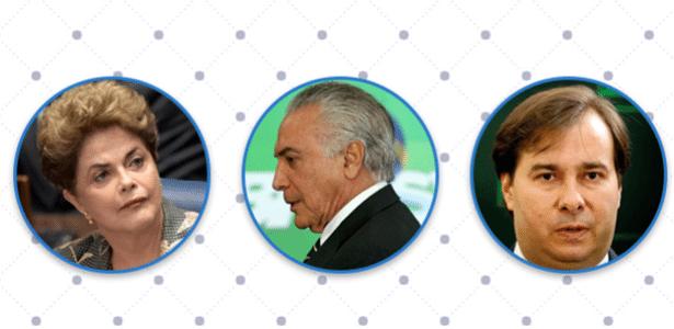 Montagem feita com fotos da ex-presidente Dilma Rousseff, do presidente Michel Temer (centro) e do presidente da Câmara dos Deputados, Rodrigo Maia