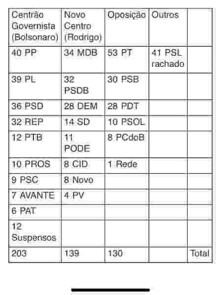 Tabela bancadas e Bolsonaro vs Rodrigo Maia vs oposição - Levantamrnto UOL - Levantamrnto UOL