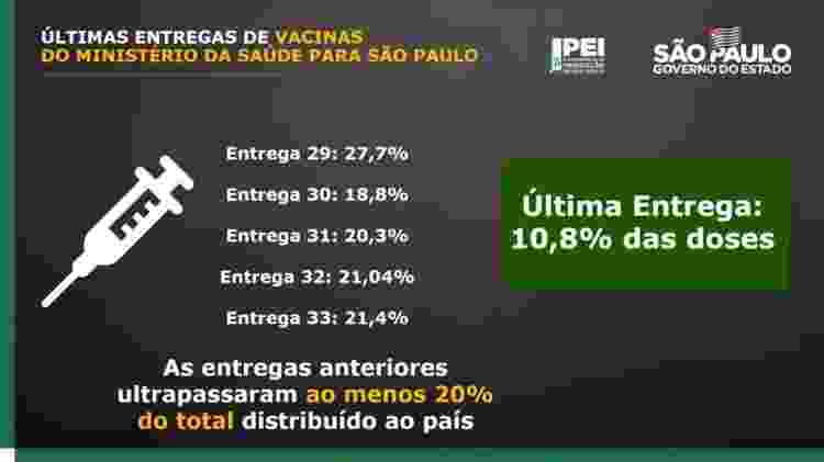 Proporção das entregas de vacinas feitas ao governo de São Paulo pelo Ministério da Saúde - Reprodução/Governo do Estado de São Paulo - Reprodução/Governo do Estado de São Paulo
