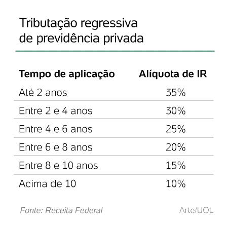tabela tributação previdência regressiva -  -