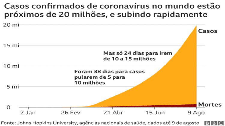 Evolução do número de casos tem curva exponencial - BBC - BBC