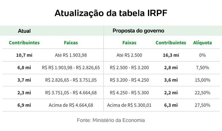 Tabela IRPF - Arte/UOL - Arte/UOL