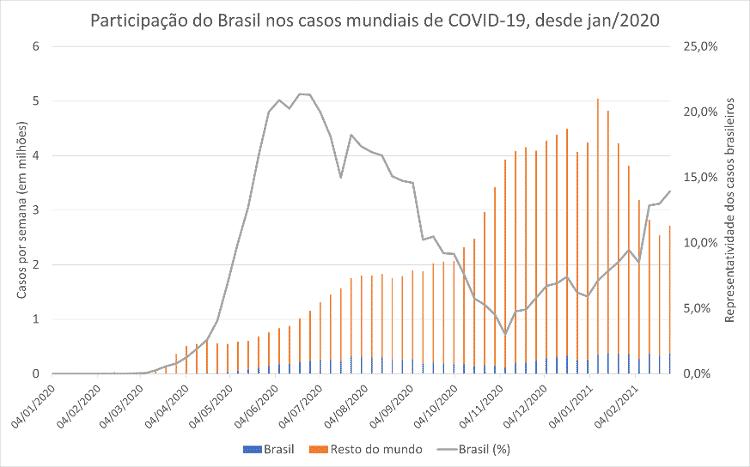 Participação do Brasil no total semanal de novos casos por covid-19 no mundo - Fernando Nascimento/Divulgação/UOL - Fernando Nascimento/Divulgação/UOL