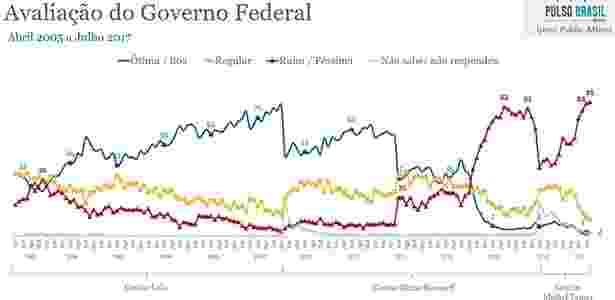avaliação governo - Divulgação/Ipsos Public Affairs - Divulgação/Ipsos Public Affairs
