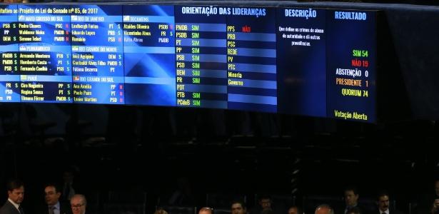 Placar mostra resultado da votação no plenário do Senado
