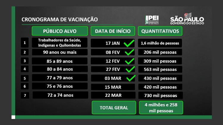 crono - Divulgação/Governo do Estado de São Paulo - Divulgação/Governo do Estado de São Paulo