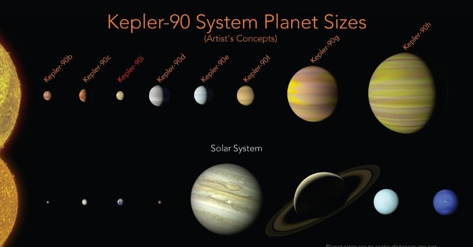 Parceria com Google | Nasa encontra novo planeta em sistema similar ao nosso
