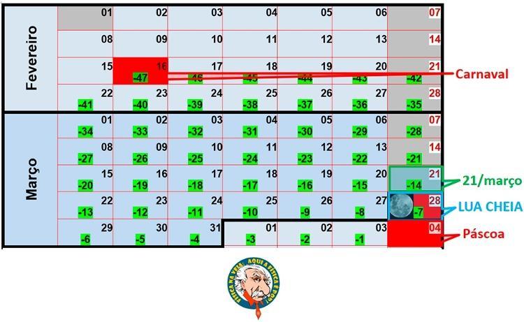 Determinação da data da Páscoa e do Carnaval em 2021 - Dulcidio Braz Jr / Física na veia - Dulcidio Braz Jr / Física na veia