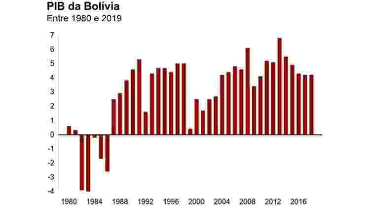 PIB da Bolívia - BBC - BBC