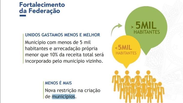'Menos é mais': trecho de apresentação do governo fala em reduzir número de municípios - Reprodução