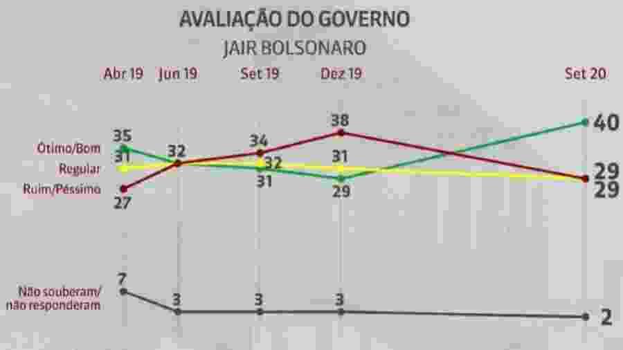 CNI-Ibope/Gráfico da GloboNews
