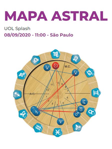 Mapa astral de Splash - Reprodução/Reprodução - Reprodução/Reprodução