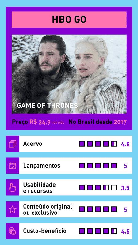 A batalha dos streamings HBO GO - Arte UOL - Arte UOL