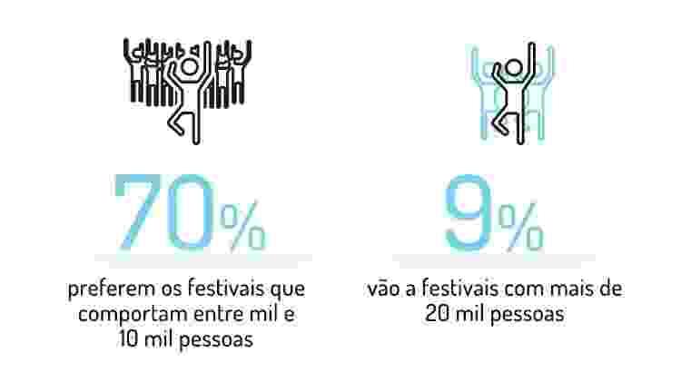 Arte festivais - preferem eventos menores - Arte/TAB - Arte/TAB
