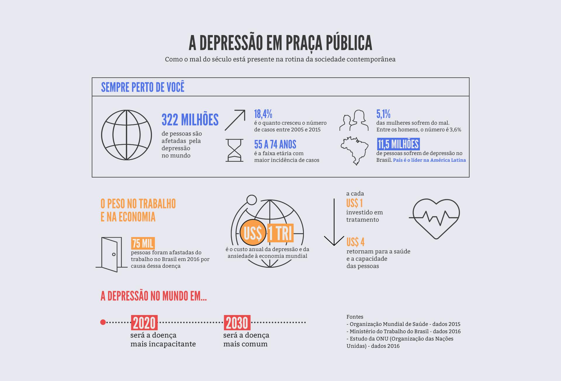 Resultado de imagem para projeção da incidencia de depressão