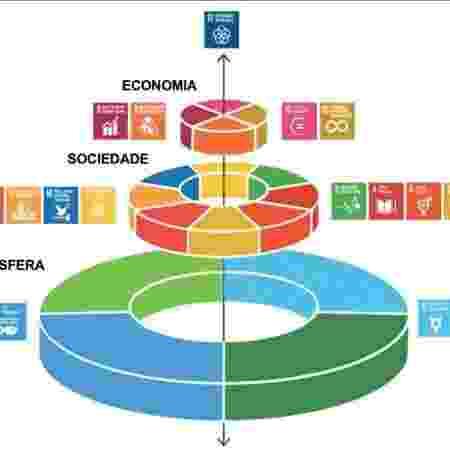 Diagrama do 'bolo de noiva' do desenvolvimento sustentável - Reprodução - Reprodução