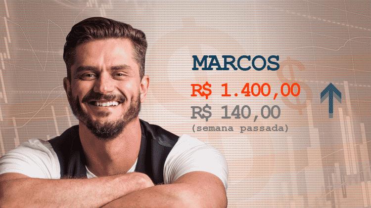 Marcos_cotação - Divulgação/Arte UOL - Divulgação/Arte UOL