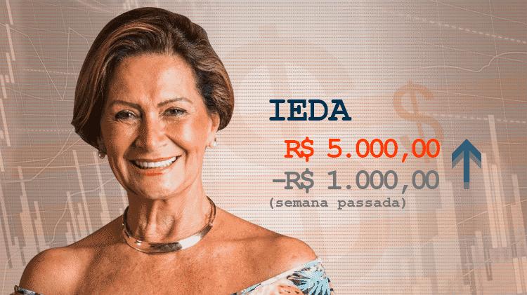 Ieda_cotação - Divulgação/Arte UOL - Divulgação/Arte UOL