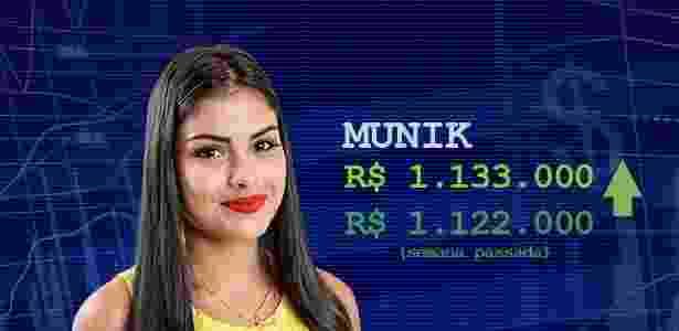 cotacao munik - Divulgação/TV Globo e Arte/UOL - Divulgação/TV Globo e Arte/UOL